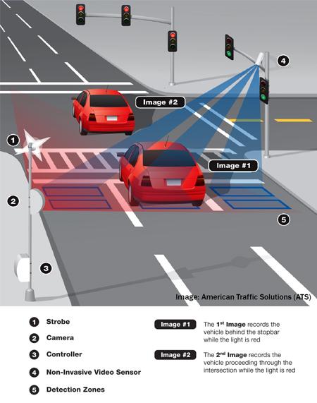 Red Light Safety Camera Program Greenville Nc